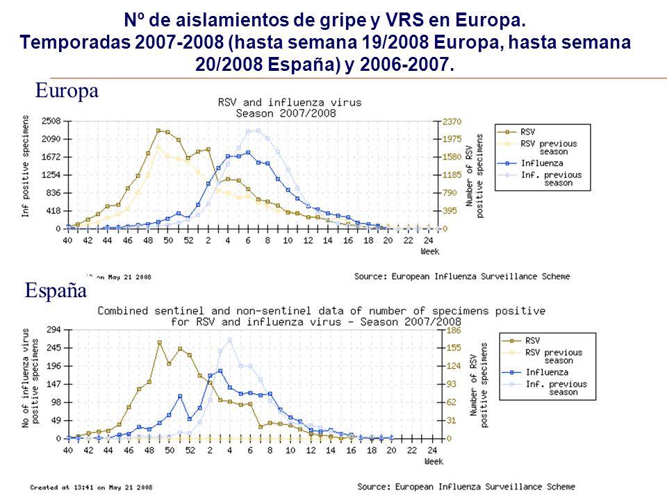 Nº de aislamientos de gripe y VRS en Europa.