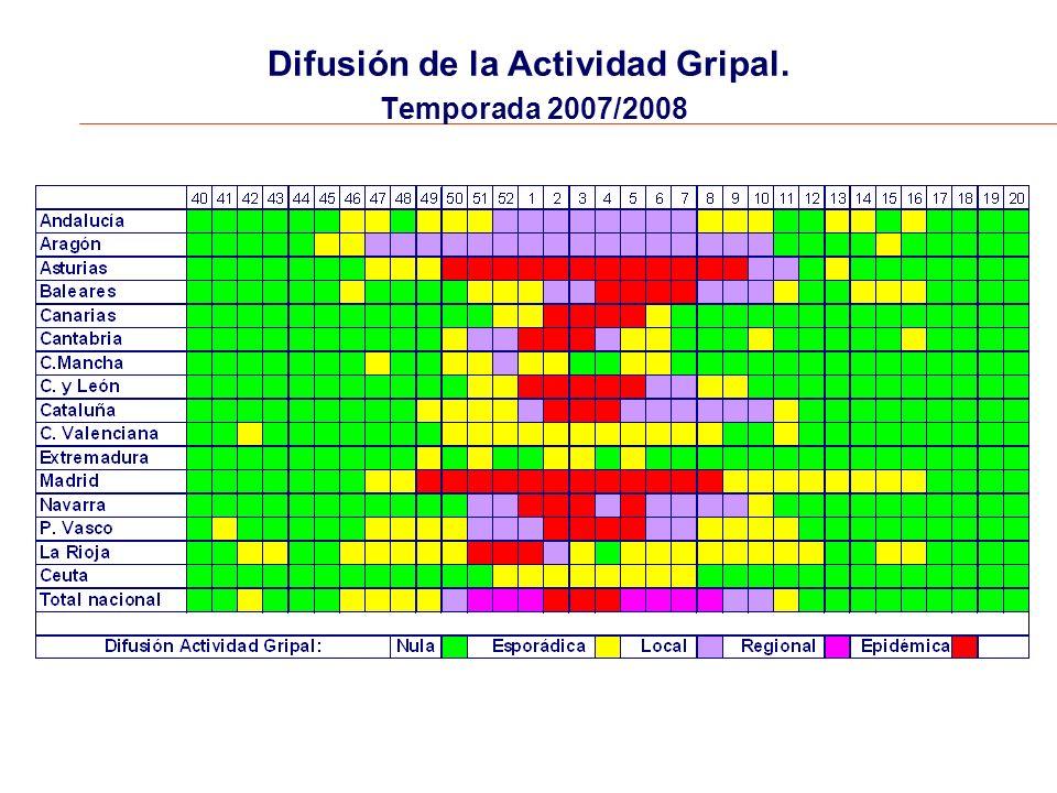 Difusión de la Actividad Gripal. Temporada 2007/2008