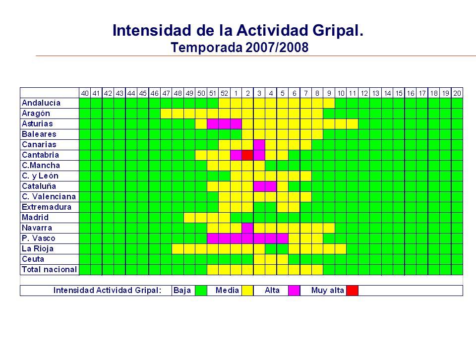Intensidad de la Actividad Gripal. Temporada 2007/2008