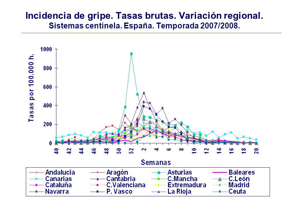 Incidencia de gripe. Tasas brutas. Variación regional.