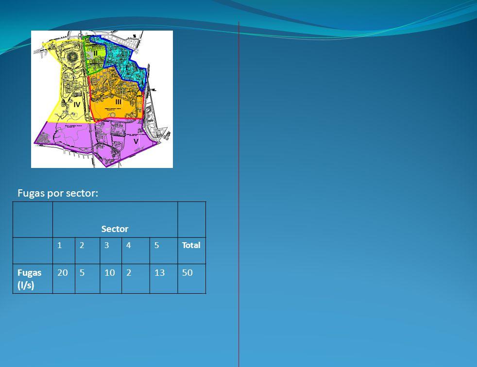 Sector 12345Total Fugas (l/s) 2051021350 Fugas por sector: