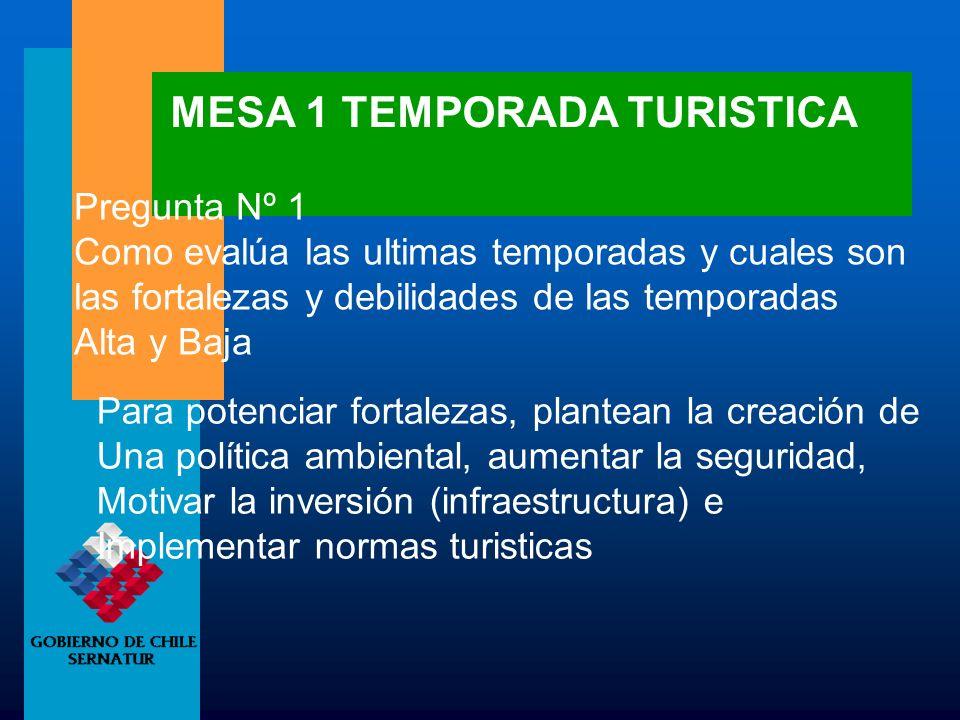 MESA 1 TEMPORADA TURISTICA Pregunta Nº 1 Como evalúa las ultimas temporadas y cuales son las fortalezas y debilidades de las temporadas Alta y Baja Pa
