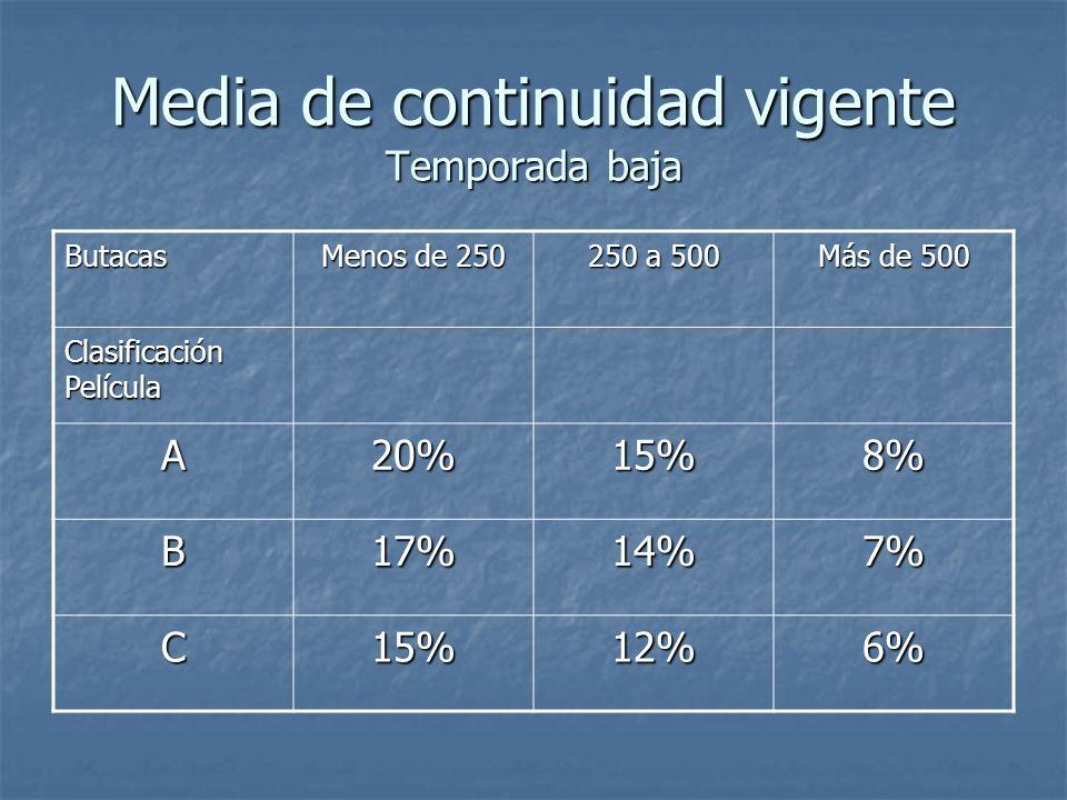 Media de continuidad vigente Temporada baja Butacas Menos de 250 250 a 500 Más de 500 Clasificación Película A20%15%8% B17%14%7% C15%12%6%