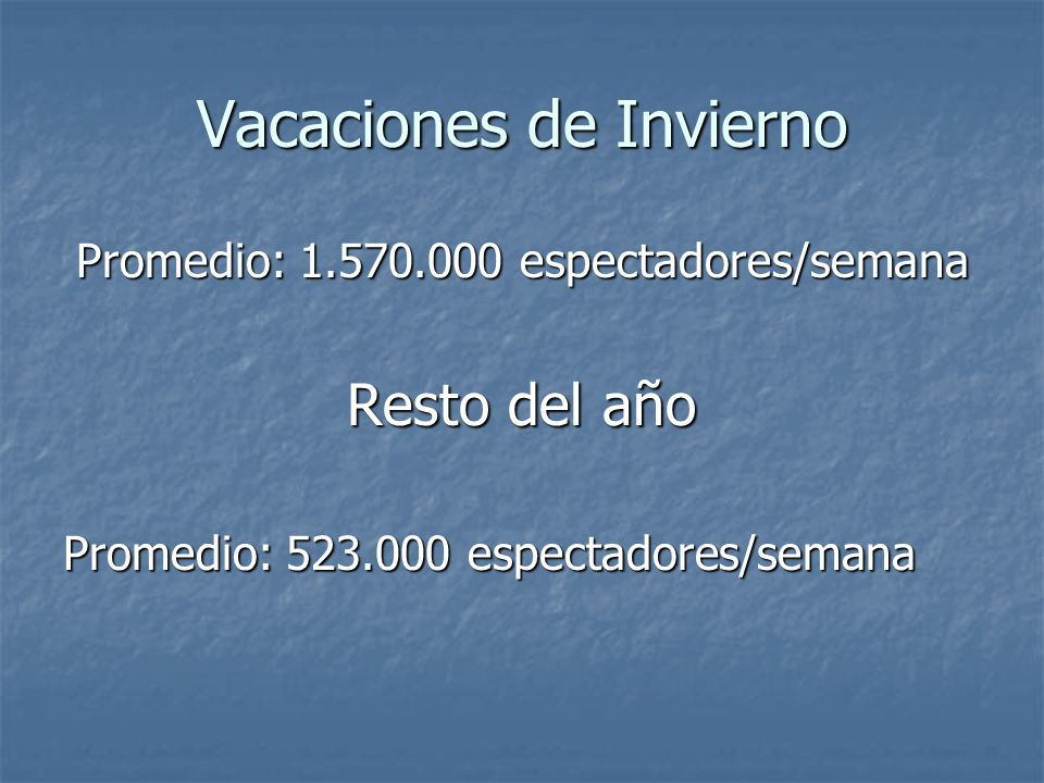 Vacaciones de Invierno Promedio: 1.570.000 espectadores/semana Resto del año Promedio: 523.000 espectadores/semana