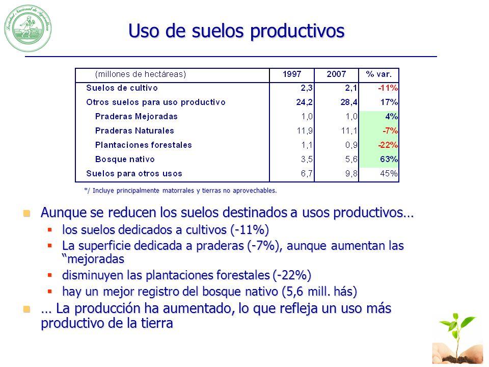 Se rompe el mito de concentración de la propiedad Si bien en el total aumenta el tamaño medio de la explotación agrícola, esto ocurre sólo en las mayores de 500 hás.