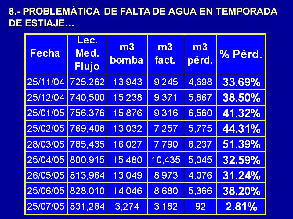 8.- PROBLEMÁTICA DE FALTA DE AGUA EN TEMPORADA DE ESTIAJE…