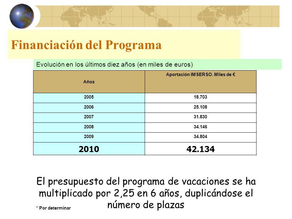 Financiación del Programa Evolución en los últimos diez años (en miles de euros) Años Aportación IMSERSO. Miles de 200518.703 200625.108 200731.830 20