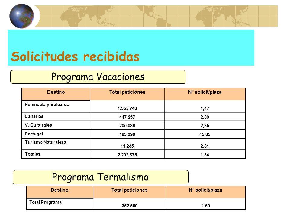 Solicitudes recibidas DestinoTotal peticionesNº solicit/plaza Península y Baleares 1.355.7481,47 Canarias 447.2572,80 V. Culturales 205.0362,35 Portug