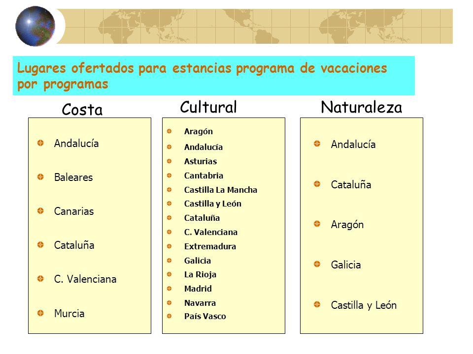 Lugares ofertados para estancias programa de vacaciones por programas Andalucía Baleares Canarias Cataluña C. Valenciana Murcia Aragón Andalucía Astur