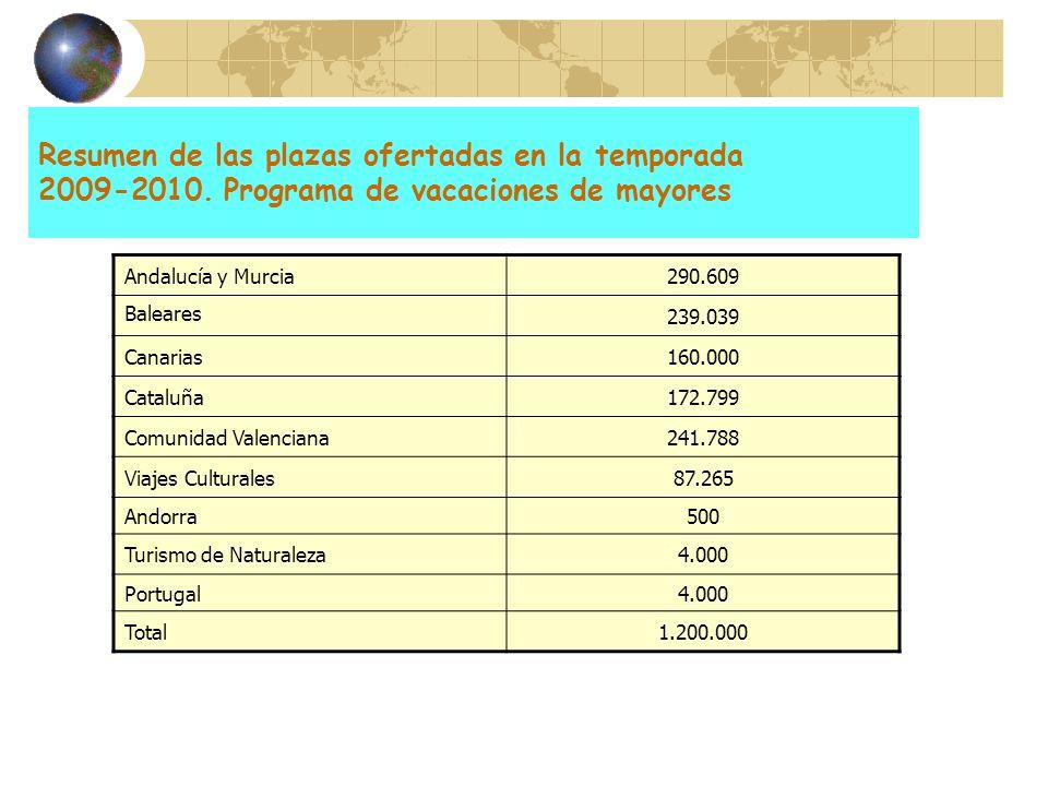 Resumen de las plazas ofertadas en la temporada 2009-2010. Programa de vacaciones de mayores Andalucía y Murcia290.609 Baleares 239.039 Canarias160.00