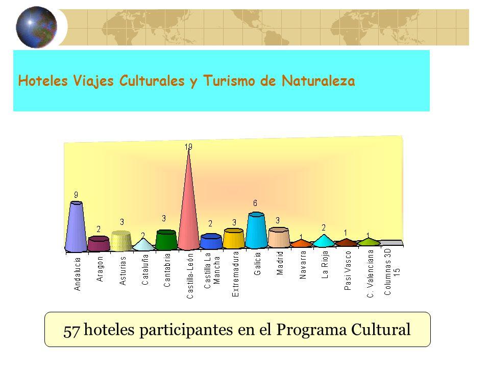 Hoteles Viajes Culturales y Turismo de Naturaleza 57 hoteles participantes en el Programa Cultural
