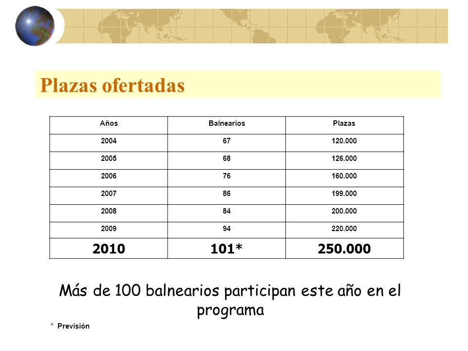 Plazas ofertadas AñosBalneariosPlazas 200467120.000 200568126.000 200676160.000 200786199.000 200884200.000 200994220.000 2010101*250.000 * Previsión