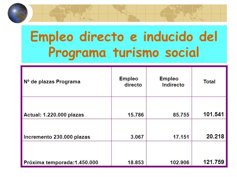 Empleo directo e inducido del Programa turismo social Nº de plazas Programa Empleo directo Empleo Indirecto Total Actual: 1.220.000 plazas15.78685.755