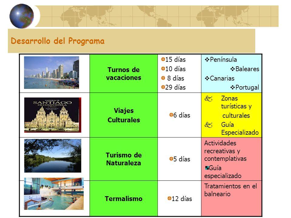 Desarrollo del Programa Turnos de vacaciones 15 días 10 días 8 días 29 días Península Baleares Canarias Portugal Viajes Culturales 6 días Zonas turíst