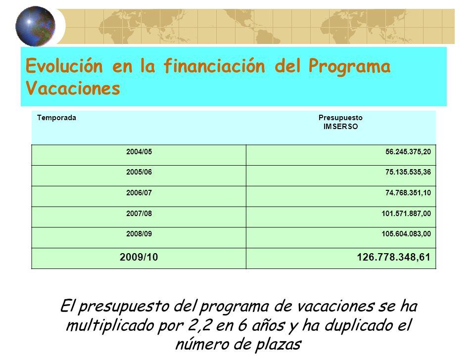 Evolución en la financiación del Programa Vacaciones TemporadaPresupuesto IMSERSO 2004/0556.245.375,20 2005/0675.135.535,36 2006/0774.768.351,10 2007/
