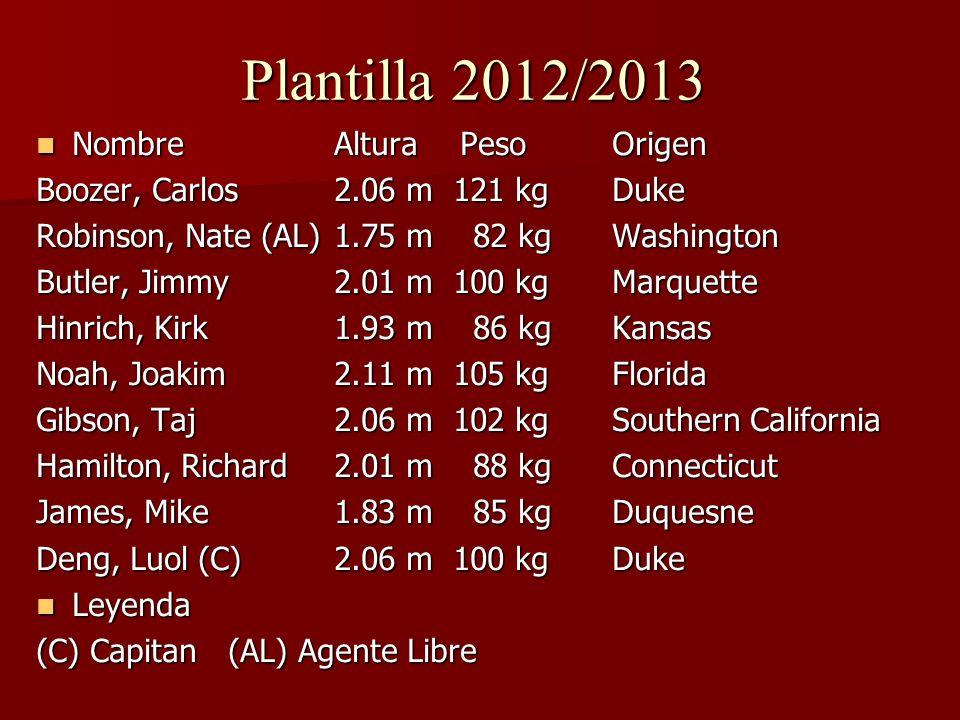 Plantilla 2012/2013 Nombre Altura PesoOrigen Nombre Altura PesoOrigen Boozer, Carlos 2.06 m 121 kgDuke Robinson, Nate (AL) 1.75 m 82 kgWashington Butl