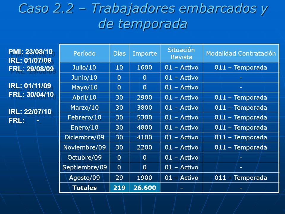 Caso 2.2 – Trabajadores embarcados y de temporada PMI: 23/08/10 IRL: 01/07/09 FRL: 29/08/09 IRL: 01/11/09 FRL: 30/04/10 IRL: 22/07/10 FRL: - PMI: 23/08/10 IRL: 01/07/09 FRL: 29/08/09 IRL: 01/11/09 FRL: 30/04/10 IRL: 22/07/10 FRL: - PeríodoDíasImporte Situación Revista Modalidad Contratación Julio/1010160001 – Activo011 – Temporada Junio/100001 – Activo- Mayo/100001 – Activo- Abril/1030290001 – Activo011 – Temporada Marzo/1030380001 – Activo011 – Temporada Febrero/1030530001 – Activo011 – Temporada Enero/1030480001 – Activo011 – Temporada Diciembre/0930410001 – Activo011 – Temporada Noviembre/0930220001 – Activo011 – Temporada Octubre/090001 – Activo- Septiembre/090001 – Activo- Agosto/0929190001 – Activo011 – Temporada Totales21926.600--
