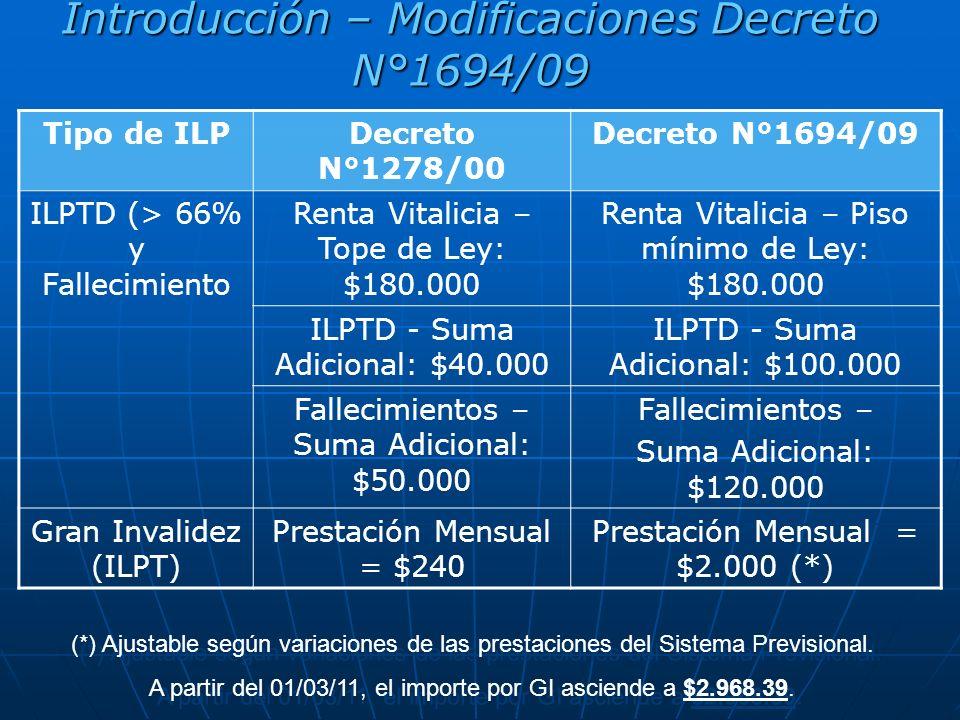 Introducción – Modificaciones Decreto N°1694/09 Tipo de ILPDecreto N°1278/00 Decreto N°1694/09 ILPTD (> 66% y Fallecimiento Renta Vitalicia – Tope de