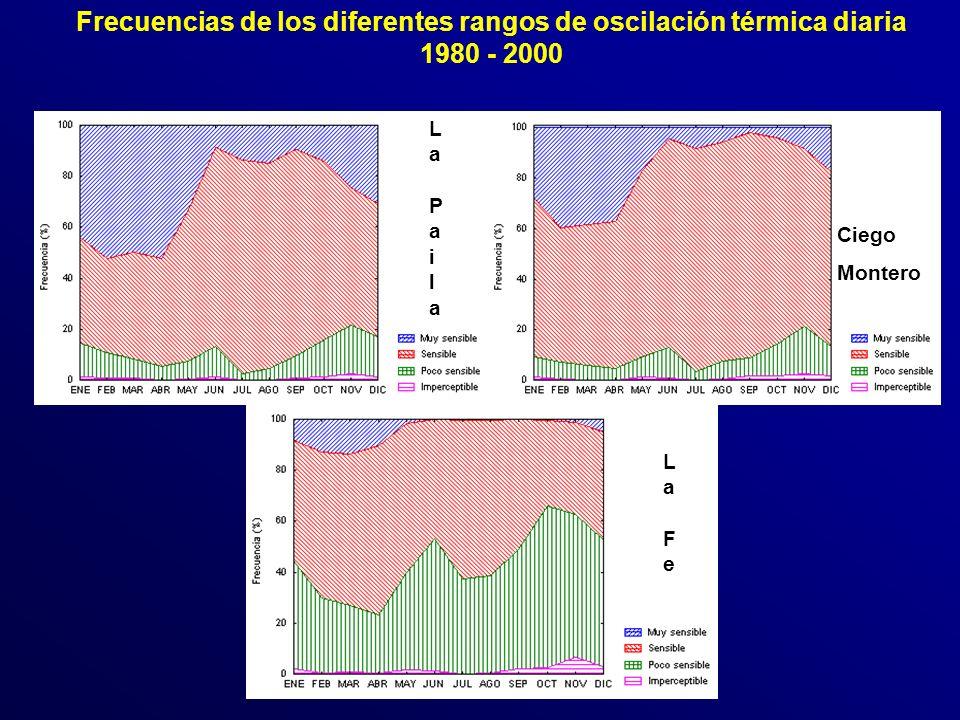 La FeLa Fe LaPailaLaPaila Frecuencias de los diferentes rangos de oscilación térmica diaria 1980 - 2000 Ciego Montero
