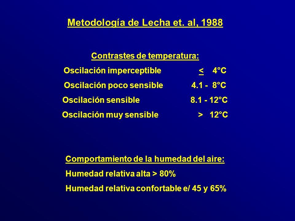 Metodología de Lecha et.