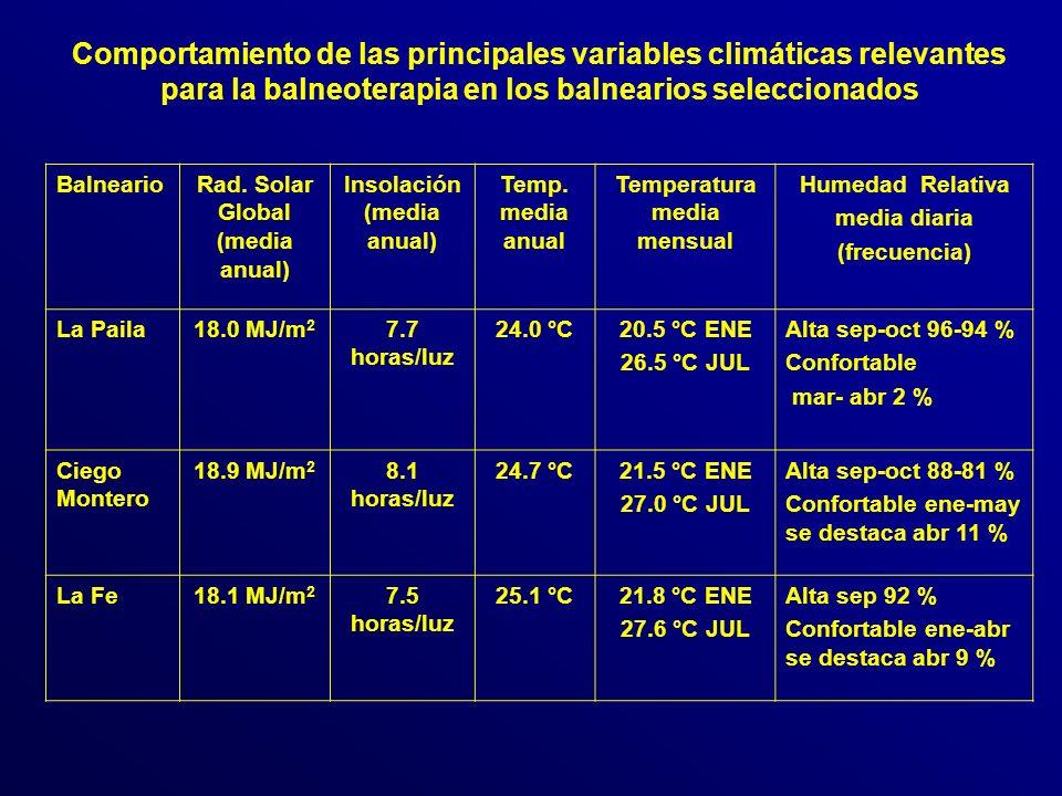 BalnearioRad.Solar Global (media anual) Insolación (media anual) Temp.