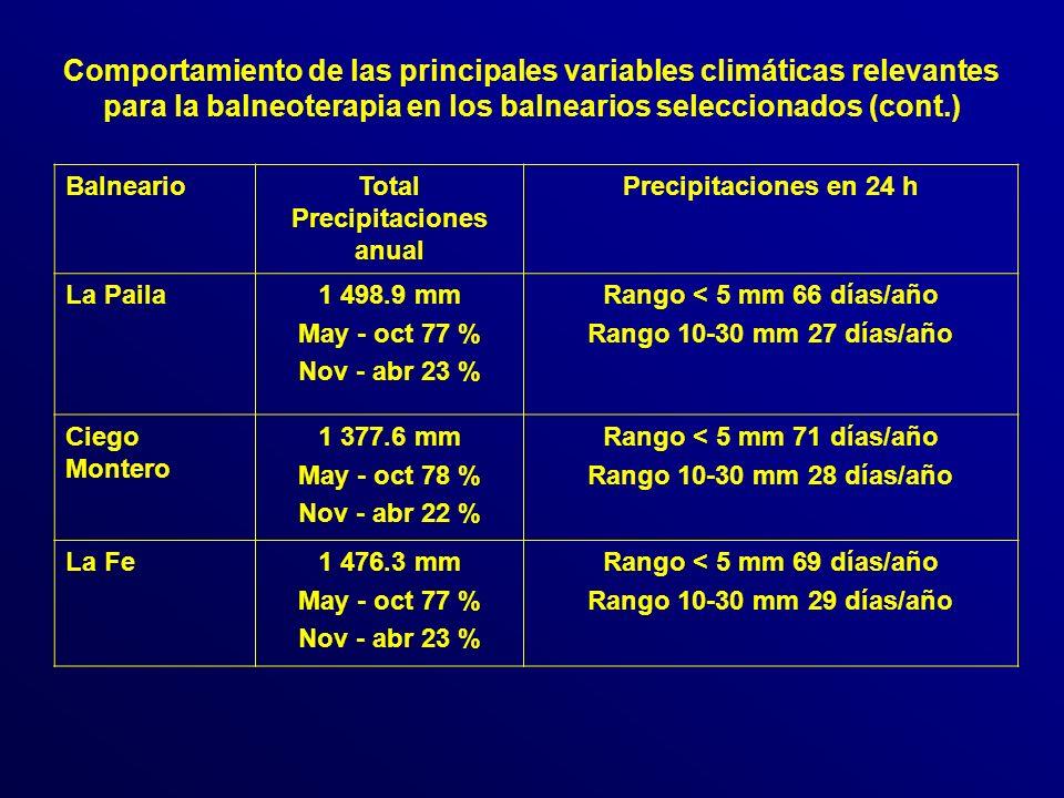 BalnearioTotal Precipitaciones anual Precipitaciones en 24 h La Paila1 498.9 mm May - oct 77 % Nov - abr 23 % Rango < 5 mm 66 días/año Rango 10-30 mm 27 días/año Ciego Montero 1 377.6 mm May - oct 78 % Nov - abr 22 % Rango < 5 mm 71 días/año Rango 10-30 mm 28 días/año La Fe1 476.3 mm May - oct 77 % Nov - abr 23 % Rango < 5 mm 69 días/año Rango 10-30 mm 29 días/año Comportamiento de las principales variables climáticas relevantes para la balneoterapia en los balnearios seleccionados (cont.)