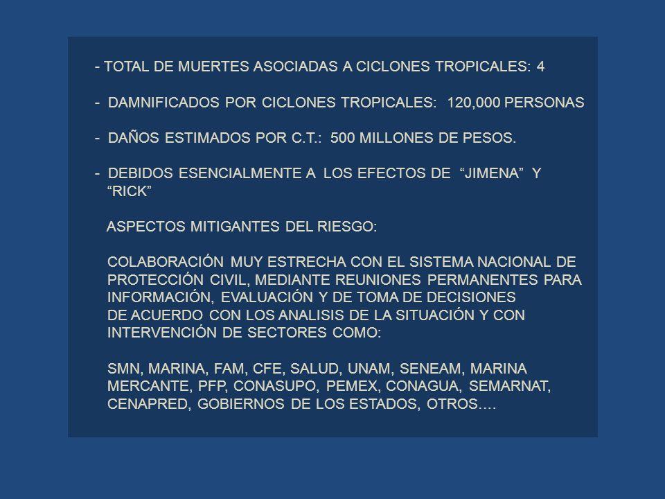 - TOTAL DE MUERTES ASOCIADAS A CICLONES TROPICALES: 4 - DAMNIFICADOS POR CICLONES TROPICALES: 120,000 PERSONAS - DAÑOS ESTIMADOS POR C.T.: 500 MILLONE