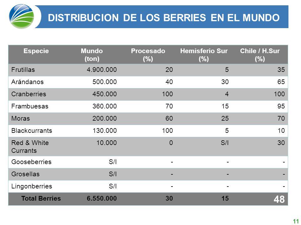 11 DISTRIBUCION DE LOS BERRIES EN EL MUNDO EspecieMundo (ton) Procesado (%) Hemisferio Sur (%) Chile / H.Sur (%) Frutillas4.900.00020535 Arándanos500.000403065 Cranberries450.0001004 Frambuesas360.000701595 Moras200.000602570 Blackcurrants130.000100510 Red & White Currants 10.0000S/I30 GooseberriesS/I--- GrosellasS/I--- LingonberriesS/I--- Total Berries6.550.0003015 48