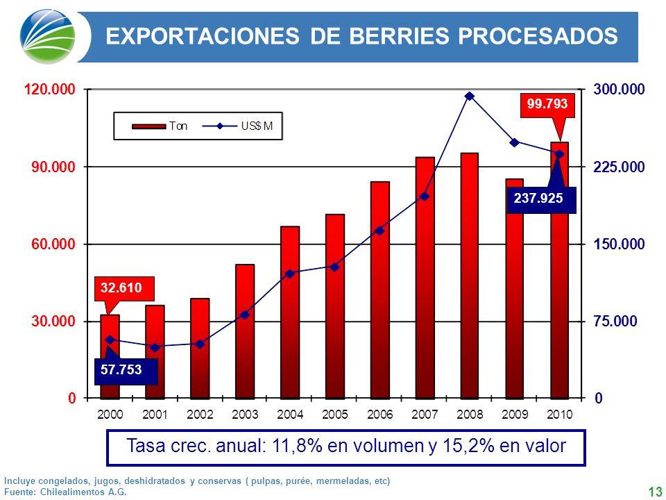 13 32.610 EXPORTACIONES DE BERRIES PROCESADOS Incluye congelados, jugos, deshidratados y conservas ( pulpas, purée, mermeladas, etc) Fuente: Chilealimentos A.G.