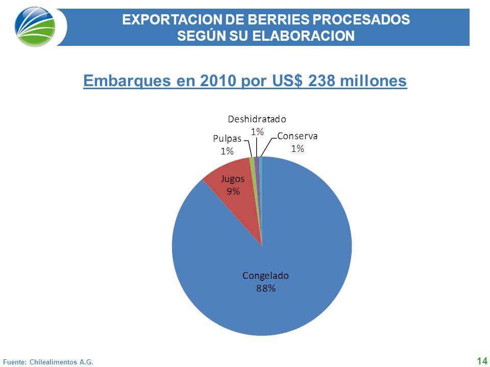 14 EXPORTACION DE BERRIES PROCESADOS SEGÚN SU ELABORACION Embarques en 2010 por US$ 238 millones Fuente: Chilealimentos A.G.