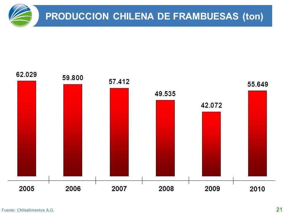 21 PRODUCCION CHILENA DE FRAMBUESAS (ton) 2004 2005 2006 2007 2008 Total 50.254 62.029 59.800 57.412 49.535 Fuente: Chilealimentos A.G.