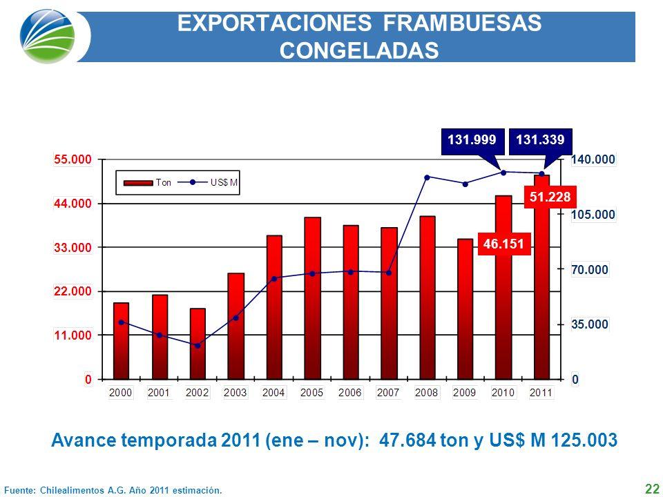 22 EXPORTACIONES FRAMBUESAS CONGELADAS Fuente: Chilealimentos A.G.