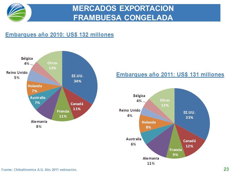 23 MERCADOS EXPORTACION FRAMBUESA CONGELADA Fuente: Chilealimentos A.G.