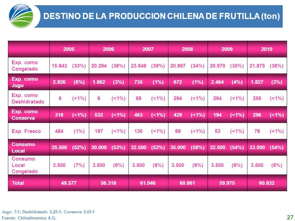 27 DESTINO DE LA PRODUCCION CHILENA DE FRUTILLA (ton) 2004 2005 2006 2007 2008 Total 50.254 62.029 59.800 57.412 49.535 Fuente: Chilealimentos A.G.