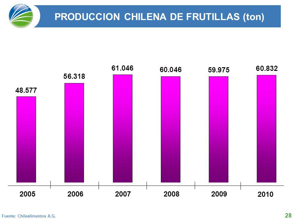 28 PRODUCCION CHILENA DE FRUTILLAS (ton) 2004 2005 2006 2007 2008 Total 50.254 62.029 59.800 57.412 49.535 Fuente: Chilealimentos A.G.