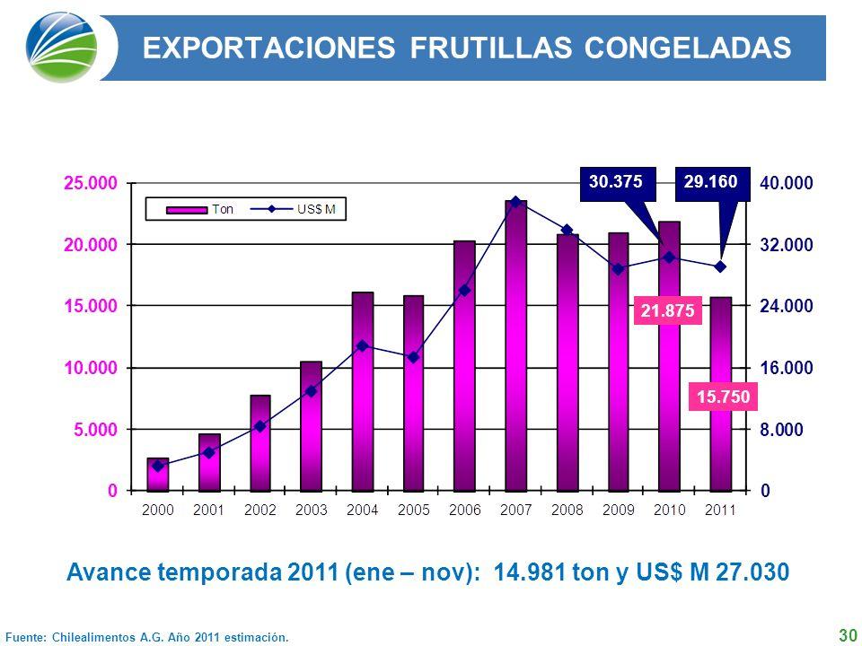 30 EXPORTACIONES FRUTILLAS CONGELADAS Fuente: Chilealimentos A.G.