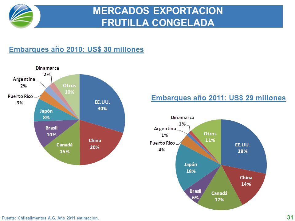 31 MERCADOS EXPORTACION FRUTILLA CONGELADA Fuente: Chilealimentos A.G.