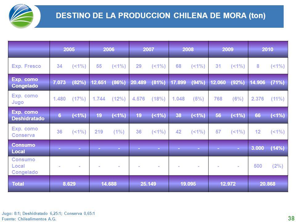 38 DESTINO DE LA PRODUCCION CHILENA DE MORA (ton) 2004 2005 2006 2007 2008 Total 50.254 62.029 59.800 57.412 49.535 Fuente: Chilealimentos A.G.