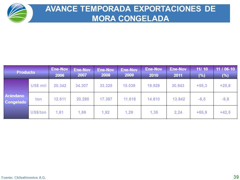 39 2004 2005 2006 2007 2008 Fuente: Chilealimentos A.G.