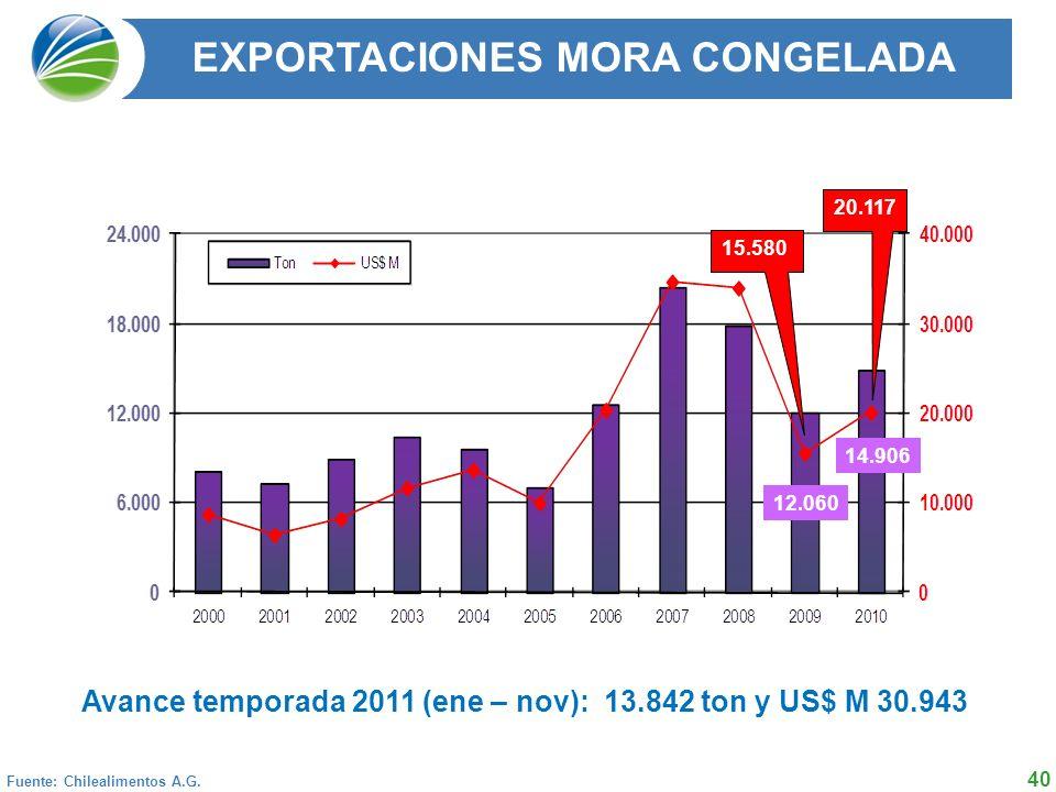 40 EXPORTACIONES MORA CONGELADA Fuente: Chilealimentos A.G.
