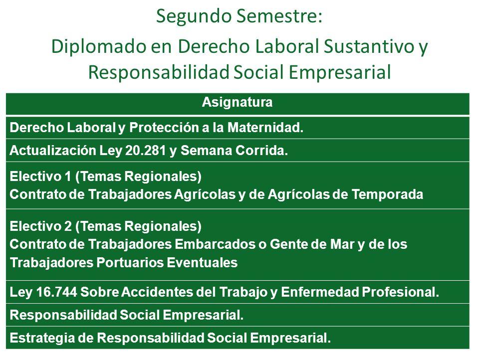 Segundo Semestre: Diplomado en Derecho Laboral Sustantivo y Responsabilidad Social Empresarial Asignatura Derecho Laboral y Protección a la Maternidad