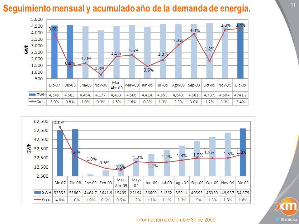 11 Seguimiento mensual y acumulado año de la demanda de energía. Información a diciembre 31 de 2009