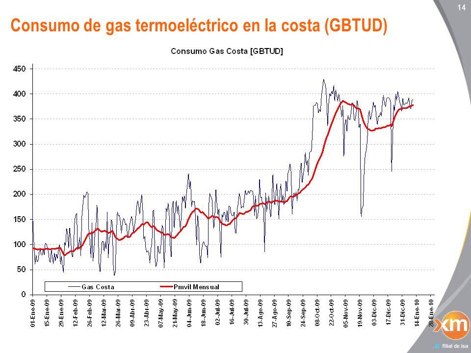 14 Consumo de gas termoeléctrico en la costa (GBTUD)