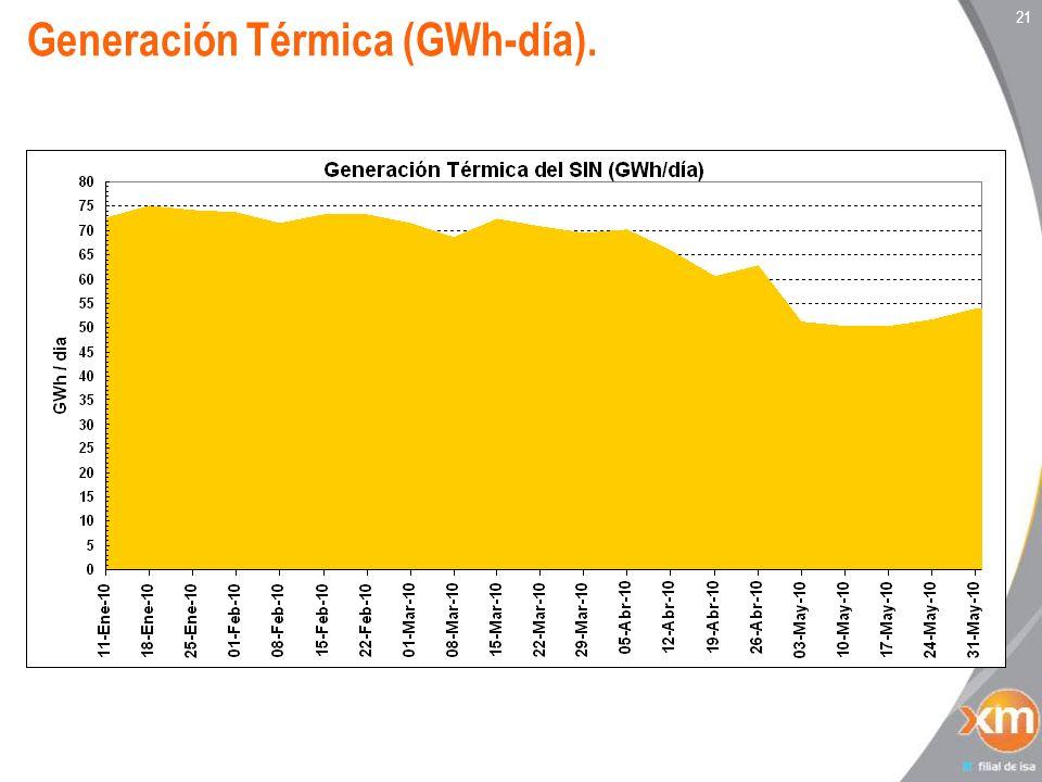 21 Generación Térmica (GWh-día).