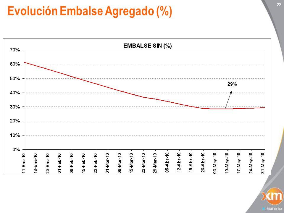 22 Evolución Embalse Agregado (%) 29%