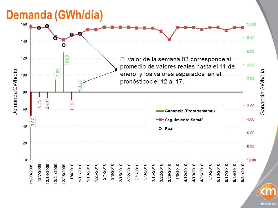 Demanda (GWh/día) El Valor de la semana 03 corresponde al promedio de valores reales hasta el 11 de enero, y los valores esperados en el pronóstico de