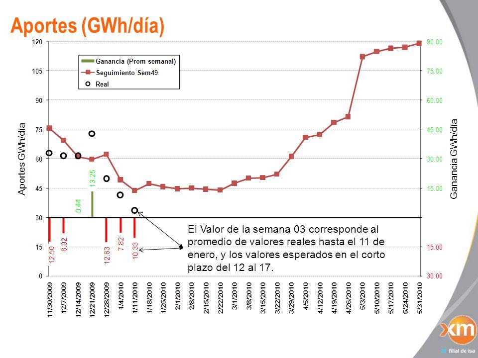 Aportes (GWh/día) El Valor de la semana 03 corresponde al promedio de valores reales hasta el 11 de enero, y los valores esperados en el corto plazo d
