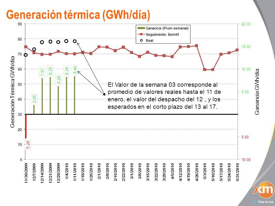 Generación térmica (GWh/día) El Valor de la semana 03 corresponde al promedio de valores reales hasta el 11 de enero, el valor del despacho del 12, y los esperados en el corto plazo del 13 al 17.