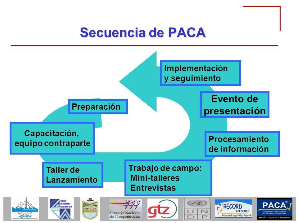Secuencia de PACA Taller de Lanzamiento Trabajo de campo: Mini-talleres Entrevistas Procesamiento de información Evento de presentación Implementación