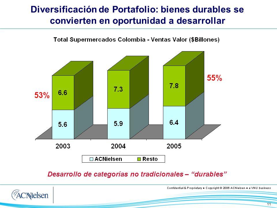 11 53% 55% Desarrollo de categorías no tradicionales – durables Diversificación de Portafolio: bienes durables se convierten en oportunidad a desarrol